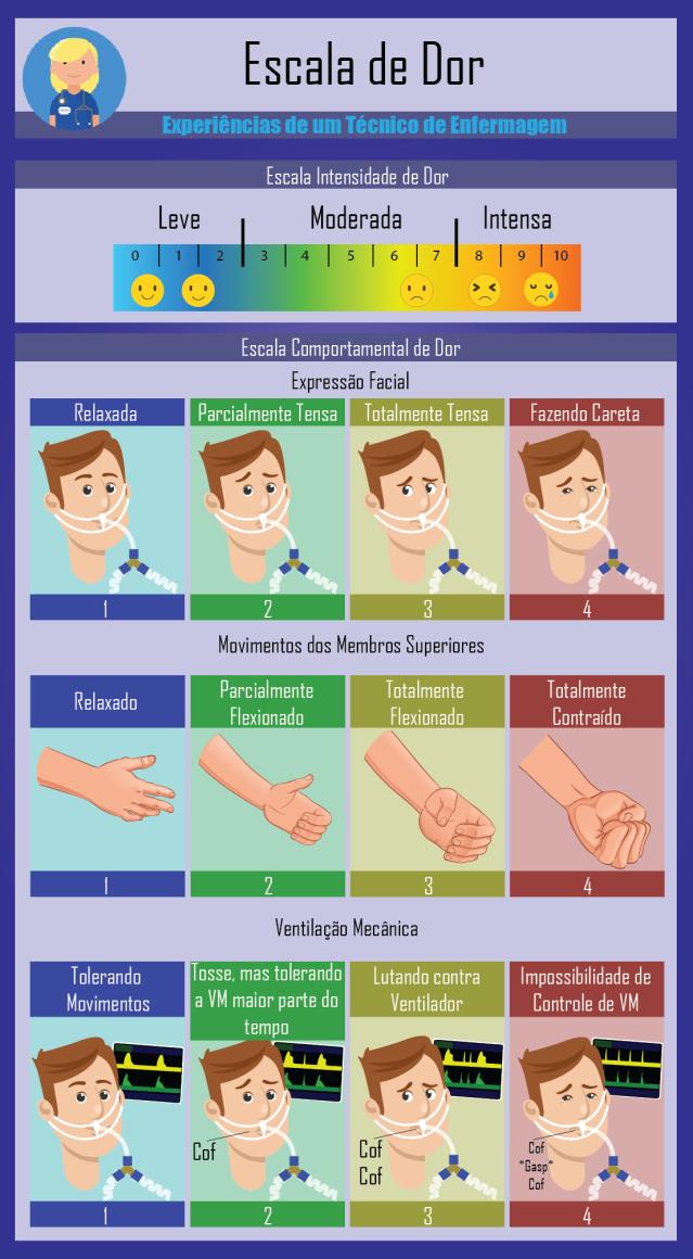 Protocolo de enfermagem