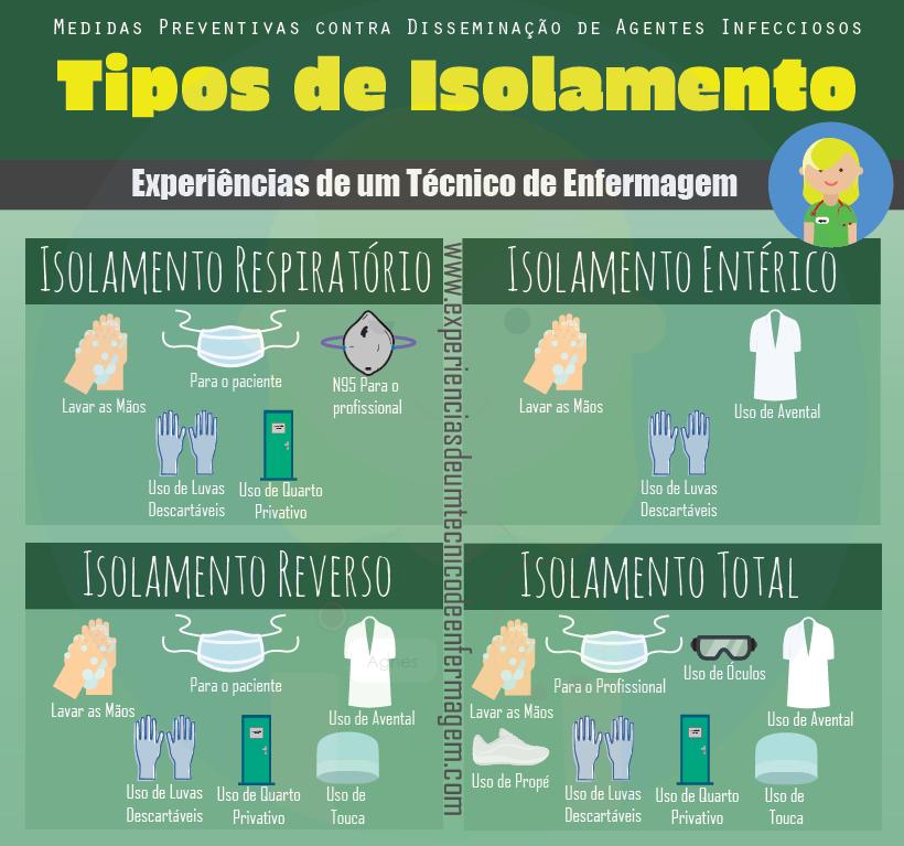 Os Tipos de Isolamento – Experiências de um Técnico de ...